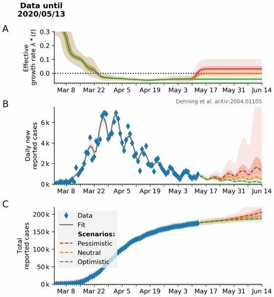 Durch die Lockerungen von Restriktionen zum 11. Mai wird eine erneute Änderung der Infektionsrate erwartet. Drei mögliche Szenarien für die Entwicklung der Neuinfektionen werden in der Abbildung illustriert.