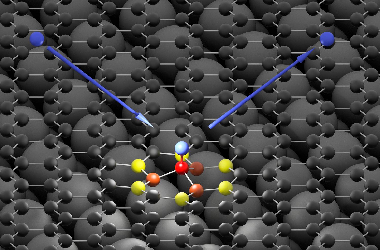 Das Wasserstoff-Atom (blau) trifft auf die Graphen-Oberfläche (schwarz) und geht eine ultraschnelle Bindung mit einem Kohlenstoff-Atom (rot) ein. Die hohe Energie des auftreffenden Wasserstoff-Atoms nehmen erst benachbarte Kohlenstoffatome (orange und gelb) auf und geben sie dann in Form einer Schallwelle an die Graphene-Oberfläche weiter.