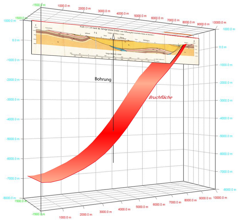Geologischer Querschnitt des Leinetals aus den 1930er-Jahren. Eine neue Software ermöglicht Forschenden und Studierenden der Universität Göttingen künftig die geologische Modellierung von Gesteinsschichten bis in viele Kilometer Tiefe.