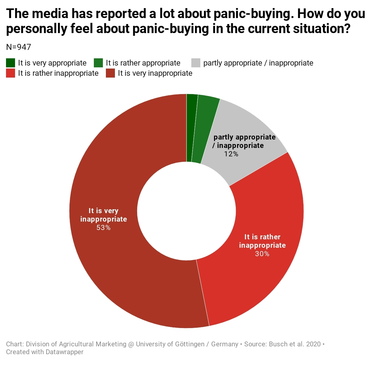 Survey about panic-buying in the coronavirus pandemic