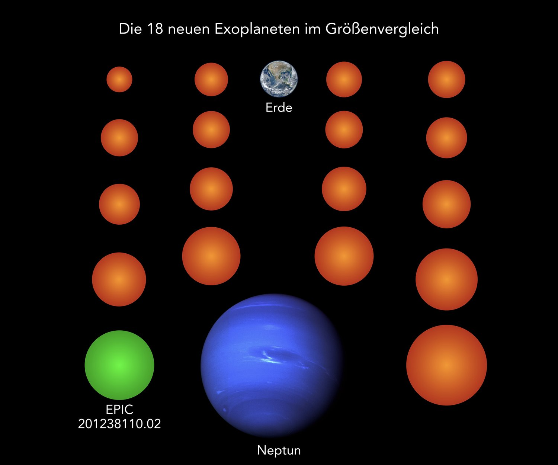 Fast alle bisher bekannten Exoplaneten sind größer als die Erde und typischerweise so groß wie der Gasplanet Neptun. Alle 18 neu entdeckten Planeten (hier orange und grün) hingegen sind deutlich kleiner als Neptun, drei von ihnen sogar kleiner als die Erde und zwei weitere genau so groß wie die Erde. Der Planet EPIC 201238110.02 ist als einziger der neuen Planeten kühl genug, um auf seiner Oberfläche potenziell flüssiges Oberflächenwasser zu beherbergen.