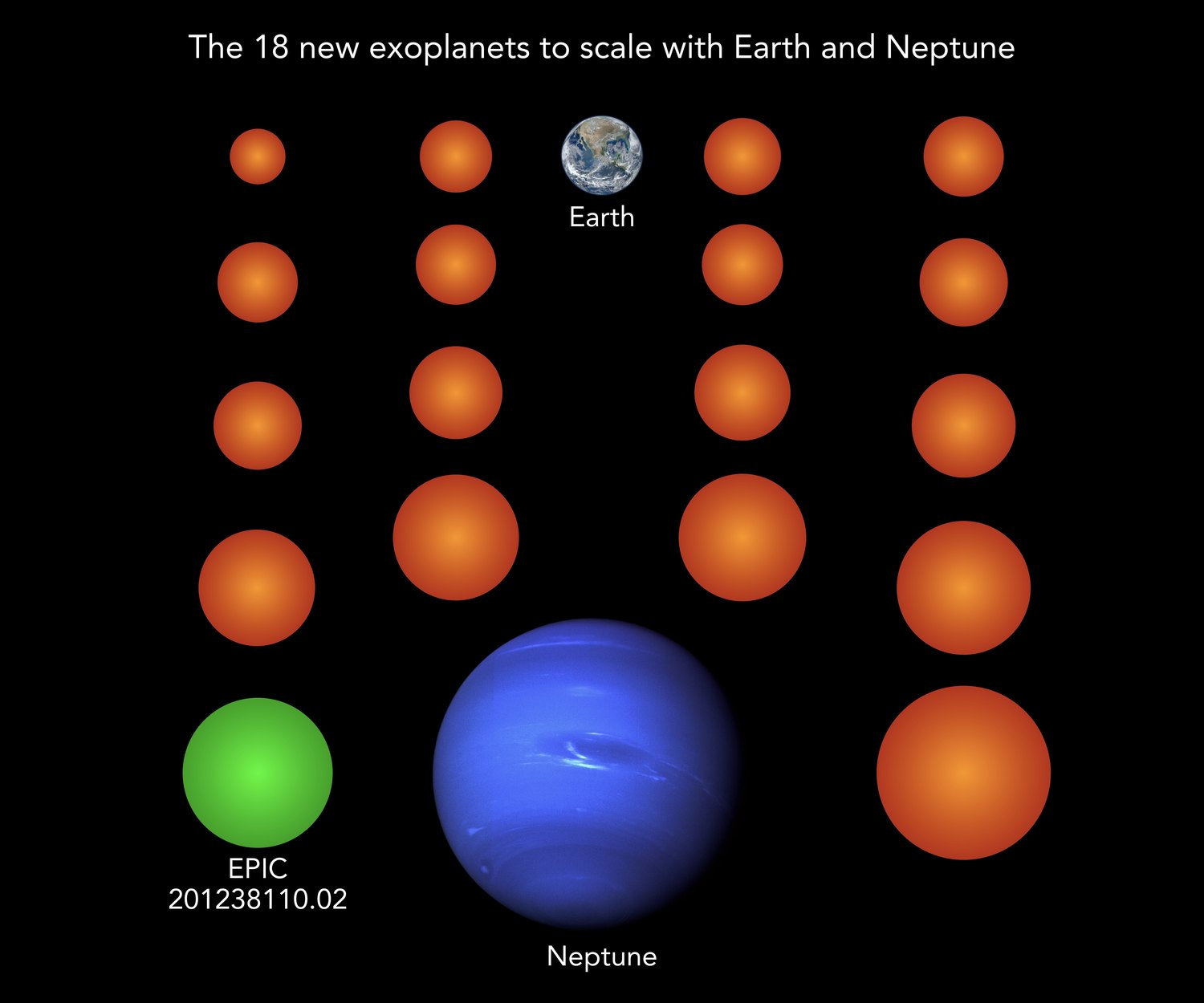 Almost all known exoplanets are larger than Earth and typically as large as the gas planet Neptune. The 18 newly discovered planets (here in orange and green), for comparison, are much smaller than Neptune, three of them even smaller than Earth and two more as large as Earth. Planet EPIC 201238110.02 is the only one of the new planets cool enough to potentially host liquid water on its surface.