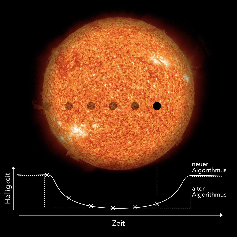 Ist der Orbit eines extrasolaren Planeten so ausgerichtet, dass er von der Erde aus gesehen vor seinem Stern entlangzieht, so verdunkelt der Planet den Stern auf charakteristische Weise. Diesen kurzzeitigen, typischerweise nur wenige Stunden dauernden Vorgang nennt man einen Transit. Aus der Häufigkeit der periodischen Verdunklungen schließen Astronomen auf die Länge des Jahres auf dem Planeten und aus der Tiefe der Verdunklung auf das Größenverhältnis zwischen Planet und Stern. Der neue Algorithmus von Heller, Rodenbeck und Hippke sucht nicht wie frühere Standardalgorithmen nach abrupten Helligkeitsabfällen, sondern nach der charakteristischen, graduellen Verdunklung. Dadurch ist der neue Transit-Suchalgorithmus entscheidend sensibler für besonders kleine Planeten von der Größe der Erde.