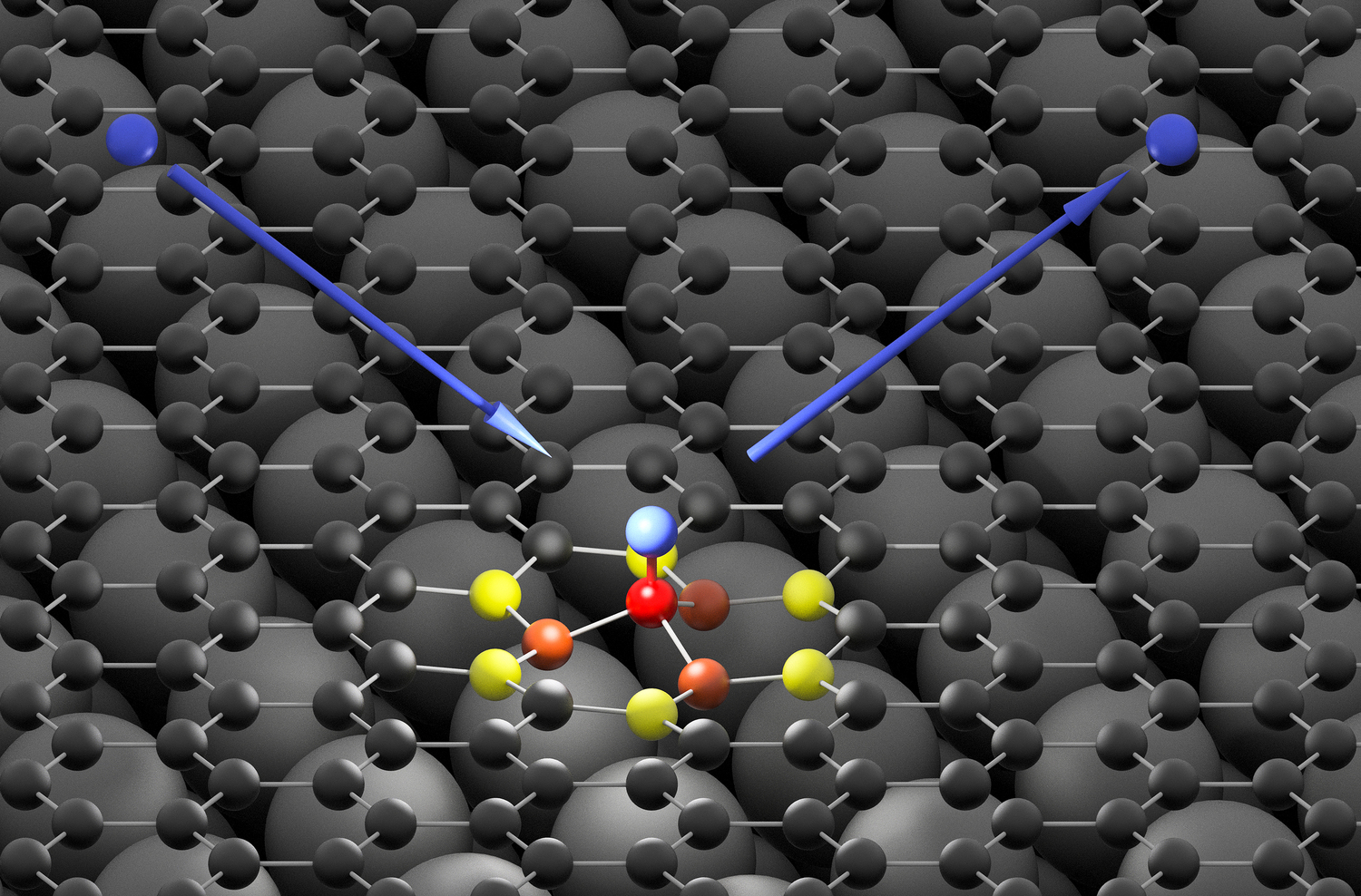 The hydrogen atom (blue) hits the graphene surface (black) and forms an ultra-fast bond with a carbon atom (red). The high energy of the impinging hydrogen atom is first absorbed by neighboring carbon atoms (orange and yellow) and then passed on to the graphene surface in form of a sound wave