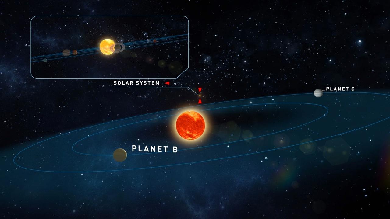 Teegardens Stern und seine beiden Planeten, im Hintergrund unser Sonnensystem.