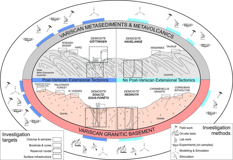 Das Projekt umfasst unter anderem vier repräsentative auf das variszische Grundgebirge bezogene Forschungsstandorte.