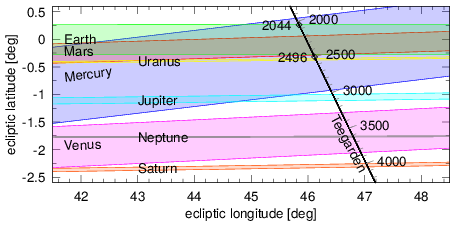 Transit der Himmelskörper unseres Sonnensystems von Teegardens Stern aus gesehen.