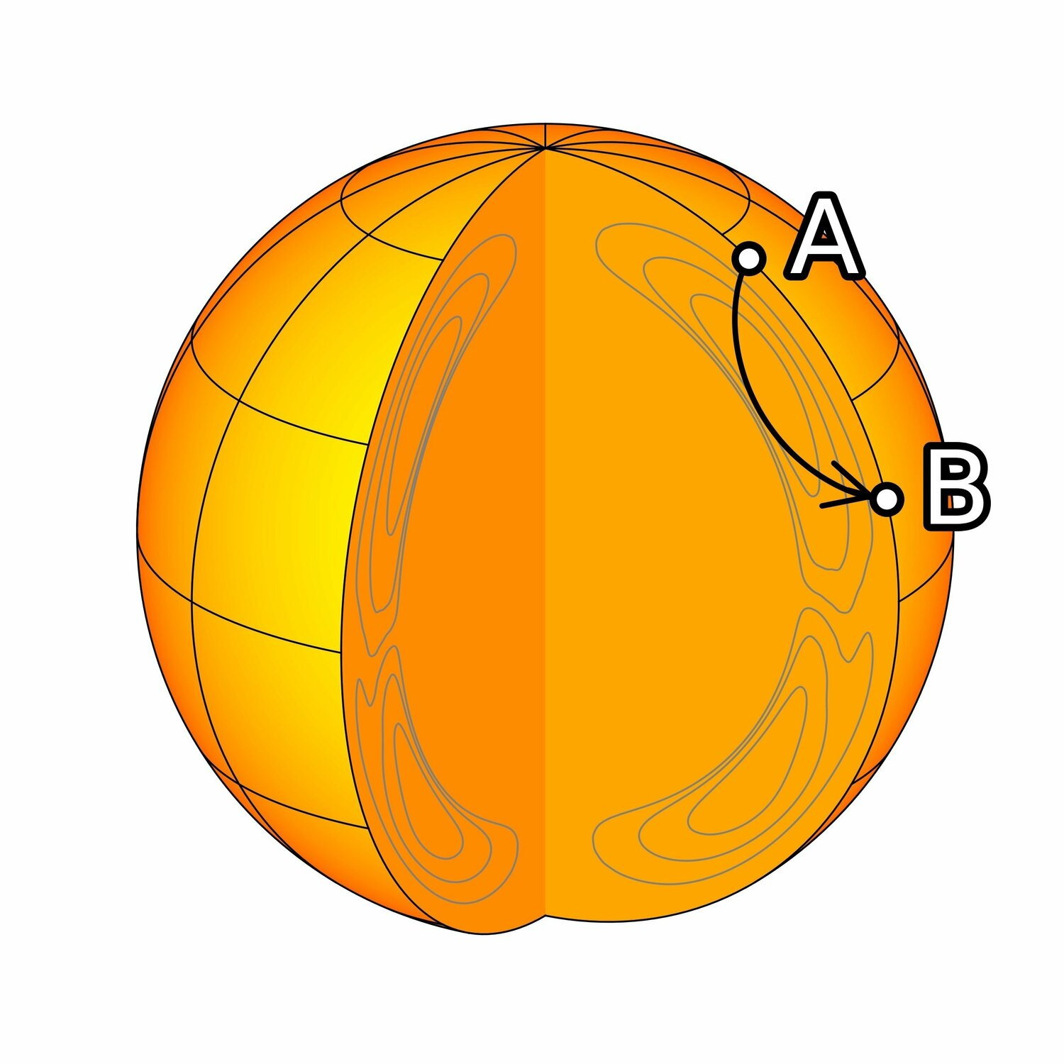 Sound waves propagate throughout the Sun and can be measured at the solar surface, for example at A and B. Just as seismology is used to see inside the earth, helioseismology is used to see inside the Sun (here near the wave path connecting A and B).