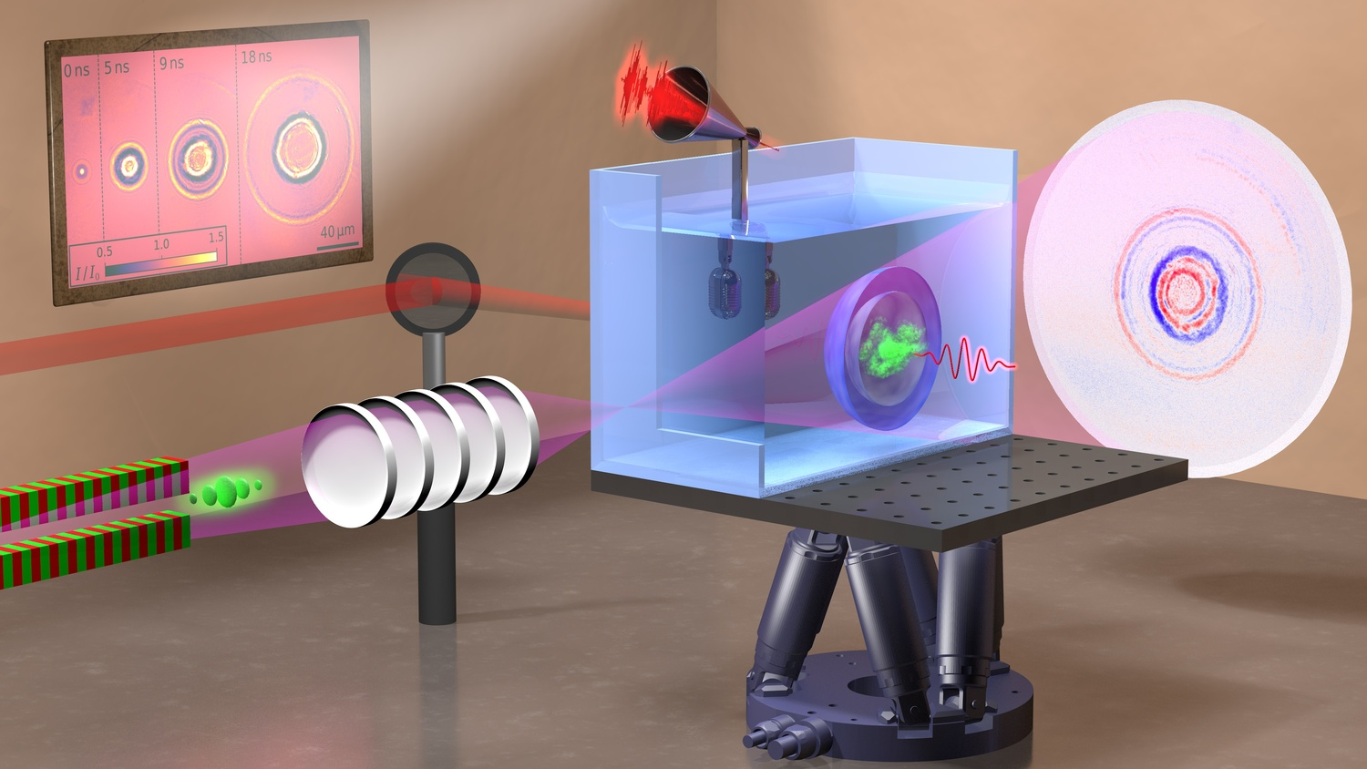 An infrared laser pulse (shown as a dark red oscillating wave) has been tightly focused into pure water where a plasma (green cloud) is formed; a shock wave and a bubble (hemispheres) are then created. An acoustic signal recorded with a microphone is used to determine the deposited energy, a diverging X-ray beam (purple cone) is used to image a hologram captured by a detector.