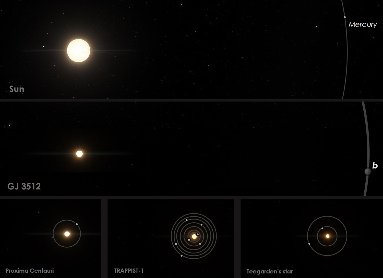 Vergleich von GJ 3512 mit dem Sonnensystem und anderen nahegelegenen Rot-Zwerg-Planetensystemen.