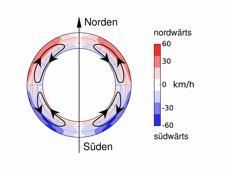 Treibende Kraft: Mithilfe der Helioseismologie haben Sonnenforscher die Ströme in Nord-Süd-Richtung gemessen. Die Ströme bestimmen die Entwicklung des globalen Magnetfeldes und die Anzahl der Sonnenflecken.