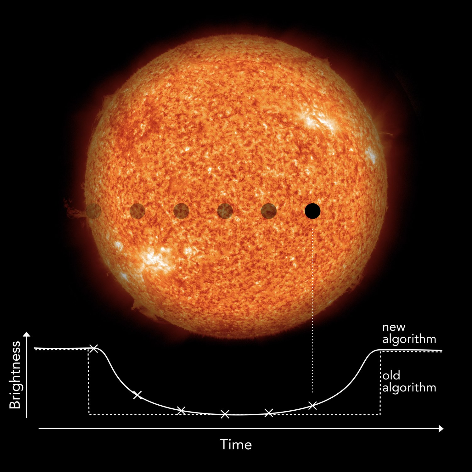If the orbit of an extrasolar planet is aligned in such a way that it passes in front of its star when viewed from Earth, the planet blocks out a small fraction of the star light in a very characteristic way. This process, which typically lasts only a few hours, is called a transit. From the frequency of this periodic dimming event, astronomers directly measure the length of the year on the planet, and from the transit depth they estimate the size ratio between planet and star. The new algorithm from Heller, Rodenbeck, and Hippke does not search for abrupt drops in brightness like previous standard algorithms, but for the characteristic, gradual dimming and recovery. This makes the new transit search algorithm much more sensitive to small planets the size of the Earth.