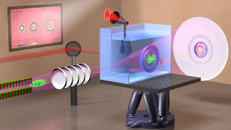 Ein Infrarot-Laserpuls (dargestellt als dunkelrot schwingende Welle) wurde dicht in reines Wasser fokussiert, wo sich ein Plasma (grüne Wolke) bildet; anschließend entstehen eine Schockwelle und eine Blase (Halbkugeln). Ein mit einem Mikrofon aufgenommenes akustisches Signal wird zur Bestimmung der deponierten Energie verwendet, ein divergierender Röntgenstrahl (violetter Kegel) wird zur Abbildung eines Hologramms verwendet, das von einem Detektor erfasst wird.