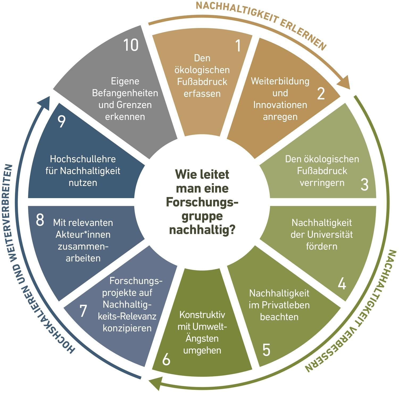 Wie nachhaltig verhalten sich eigentlich Nachhaltigkeits-Wissenschaftlerinnen und -wissenschaftler? Ein Forschungsteam der Universitäten Göttingen und Kassel hat zehn Grundsätze erarbeitet, die Hilfestellung beim nachhaltigen Führen einer Nachhaltigkeits-Forschungsgruppe bieten sollen.