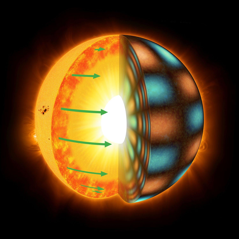 Sonnenähnliche Sterne rotieren differentiell: Die Äquatorregion dreht sich schneller als höhere Breiten. Die grünen Pfeile in der Grafik stellen die Rotationsgeschwindigkeit in der Konvektionszone dar. Differentielle Rotation wird aus den Schwingungen des Sterns abgeleitet, die als organgefarbene und blaue Flächen in der rechten Bildhälfte angedeutet sind.