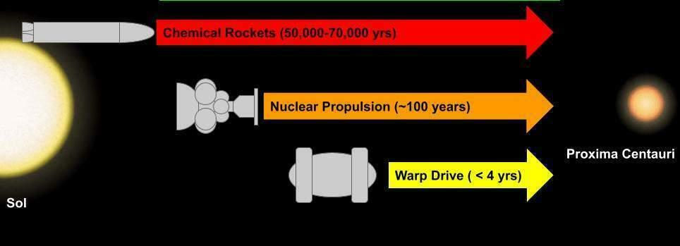 Verschiedene Arten von Raumschiffen würden eine unterschiedliche Zeitspanne brauchen, um von unserem Sonnensystem zu Proxima Centauri (dem nächstgelegenen bekannten Stern) zu reisen. Derzeit wäre die einzige Möglichkeit die Verwendung einer chemischen Rakete, was eine Reisezeit von über 50.000 Jahren bedeuten würde.